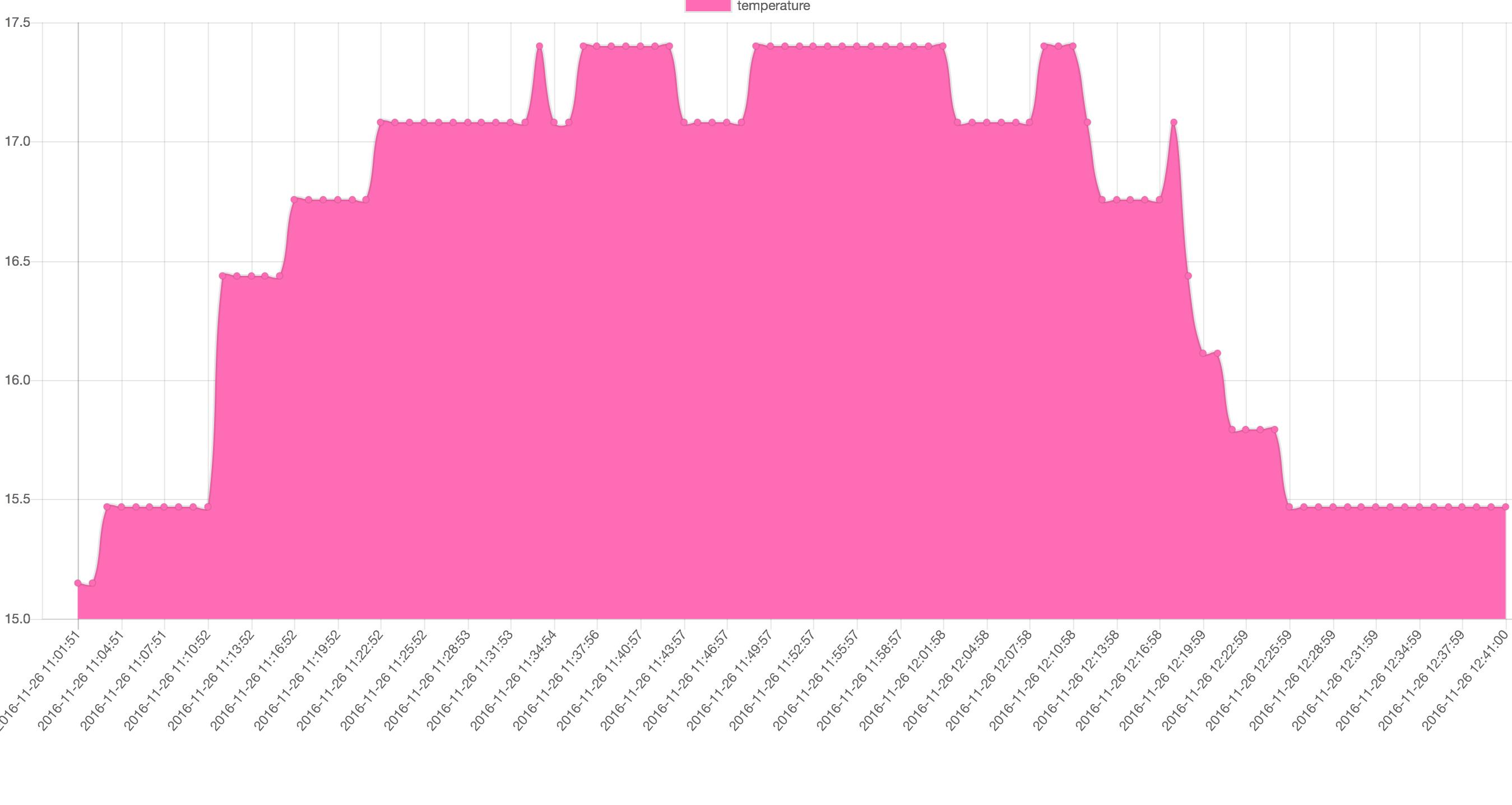 Carbon Graphite Grafana - on a Raspberry Pi · Maartje Eyskens